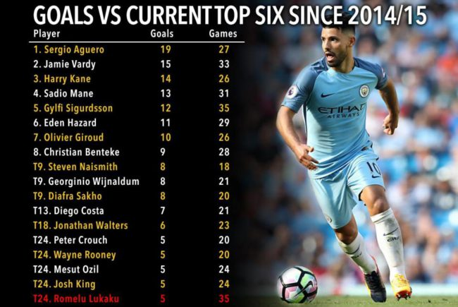 af-table-aguero-goals-v3-e1500061197585.