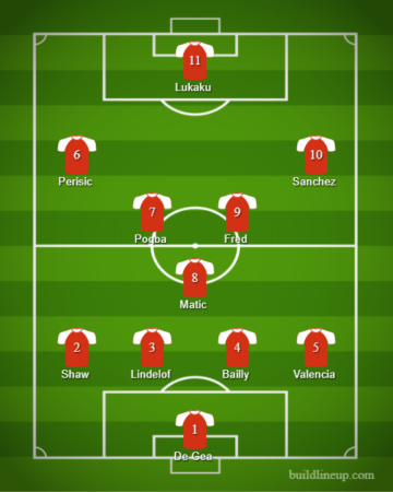 4-3-3: Probable Manchester United line-up with Fred and Perisic next season